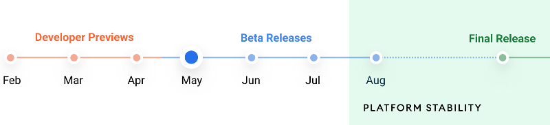Android 12 release timeline