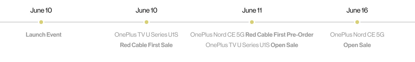 OnePlus Nord CE 5G pre-order timeline