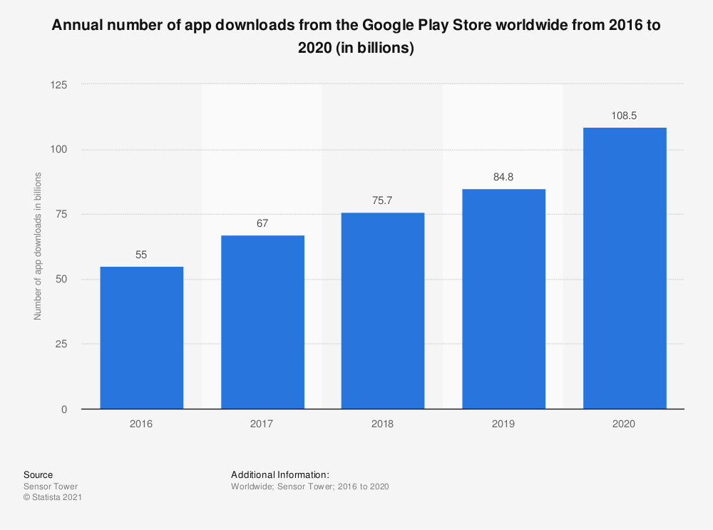 Statistic: Annual number of app downloads from the Google Play Store worldwide from 2016 to 2020 (in billions) | Statista